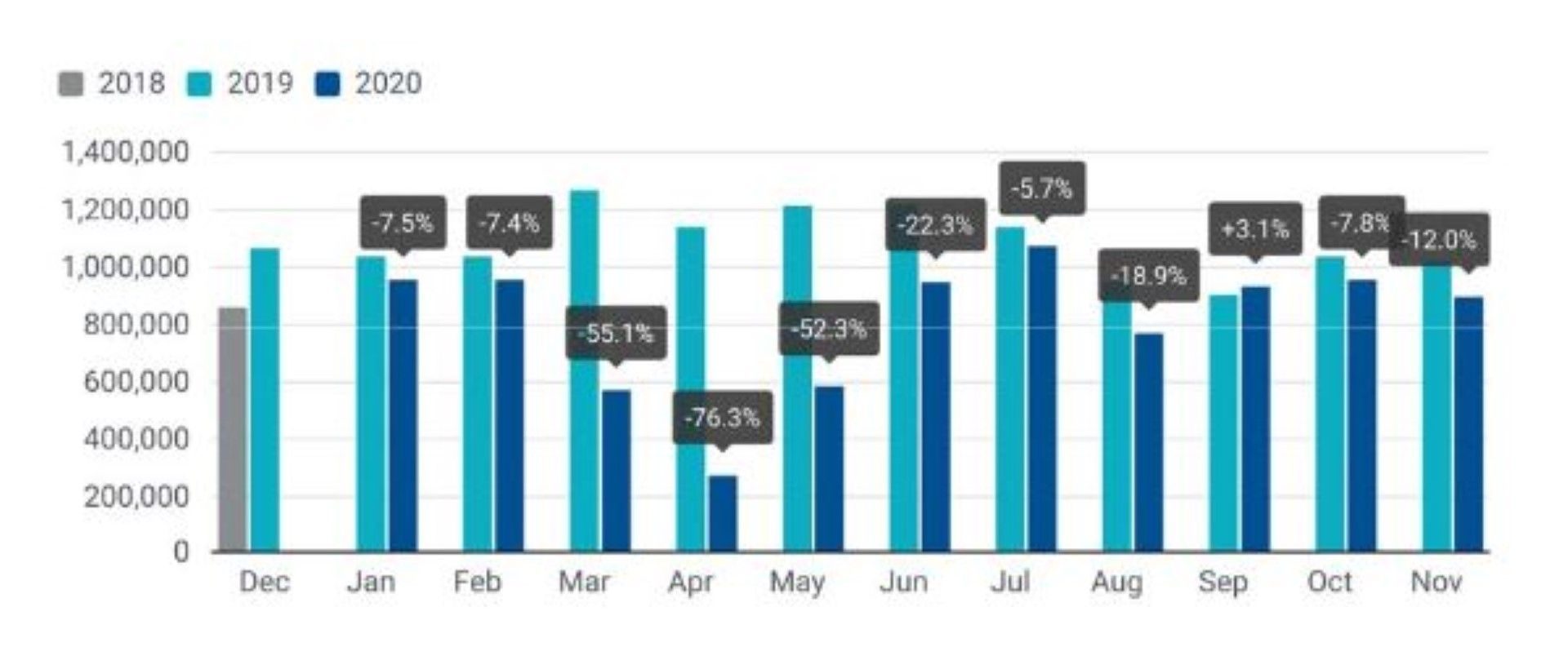 Продажби на нови автомобили в ЕС - процентно изражение на промените
