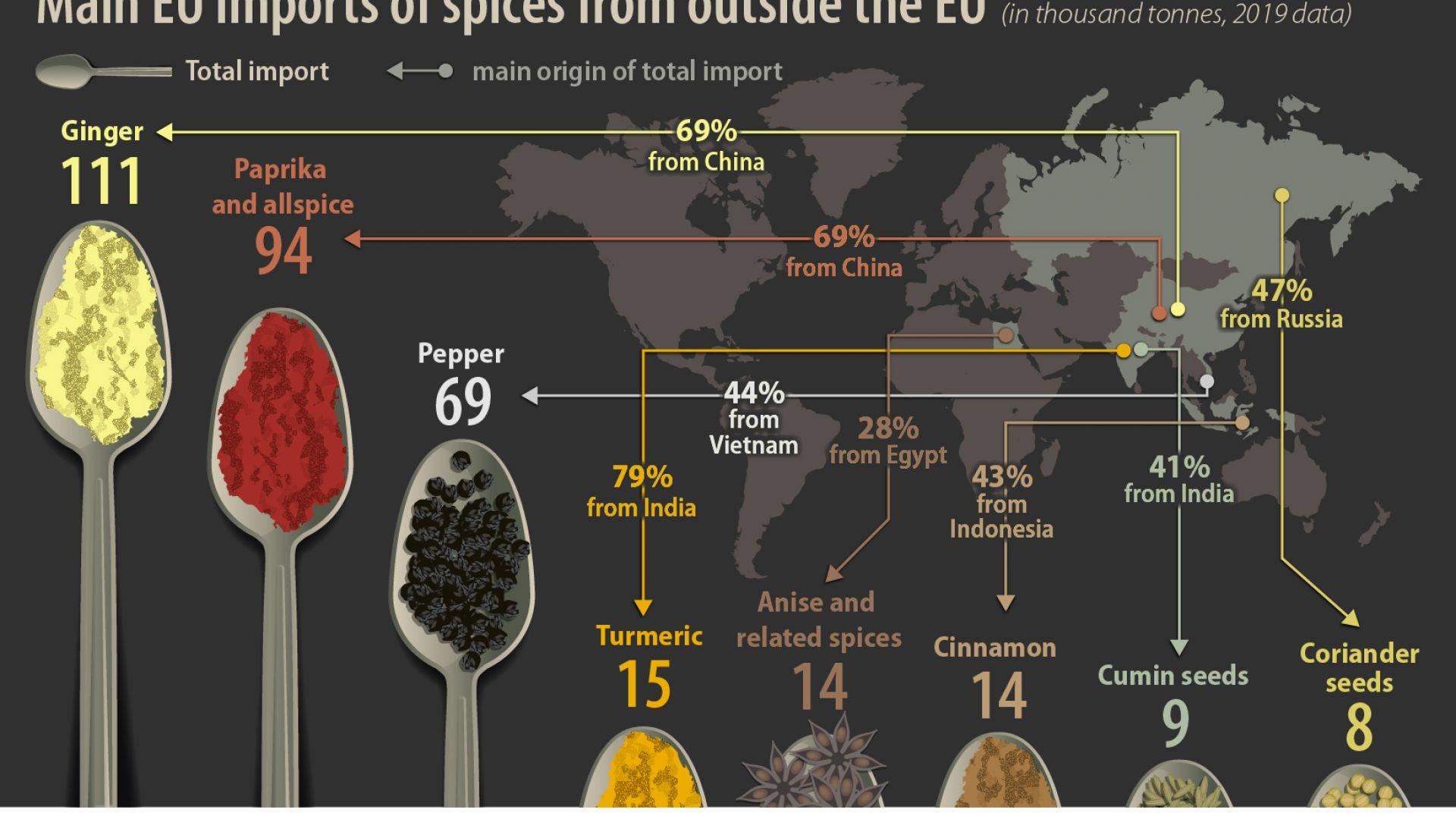 В ЕС ядем куркума от Индия, руски кориандър и черен пипер от Виетнам