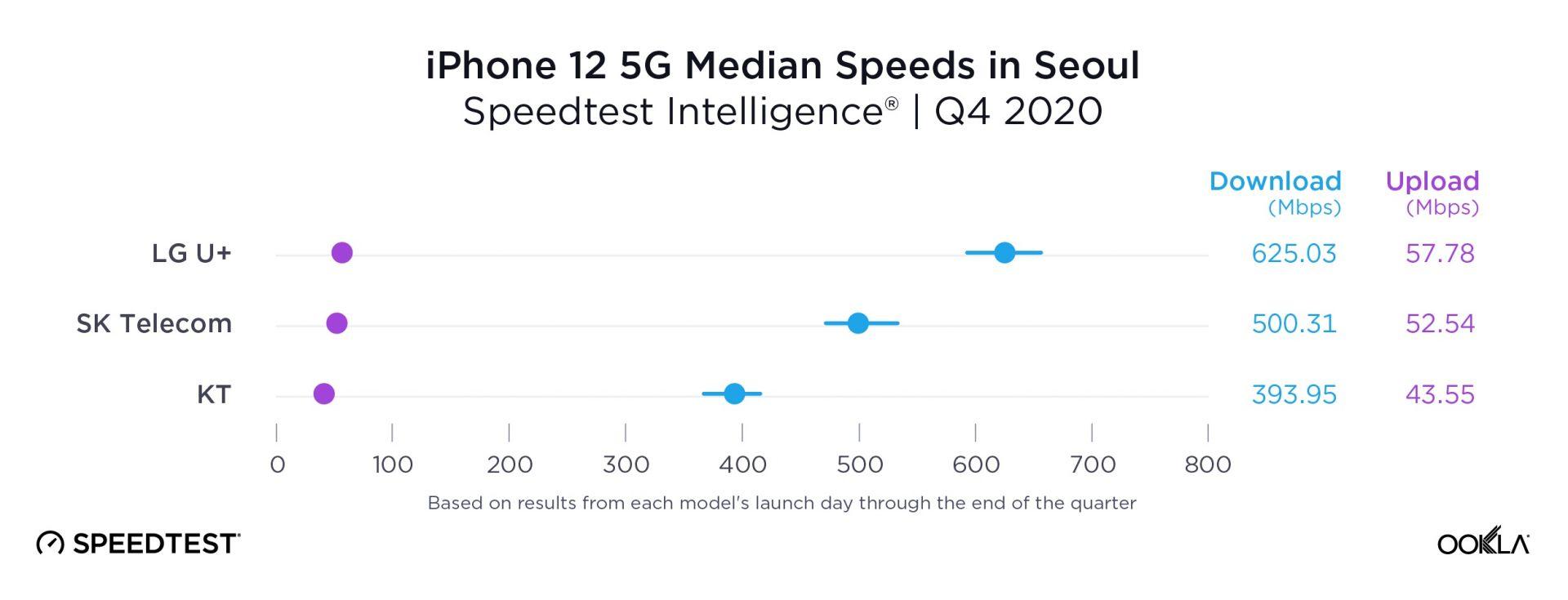 В Сеул най-добри скорости предлага мрежата на LG U +