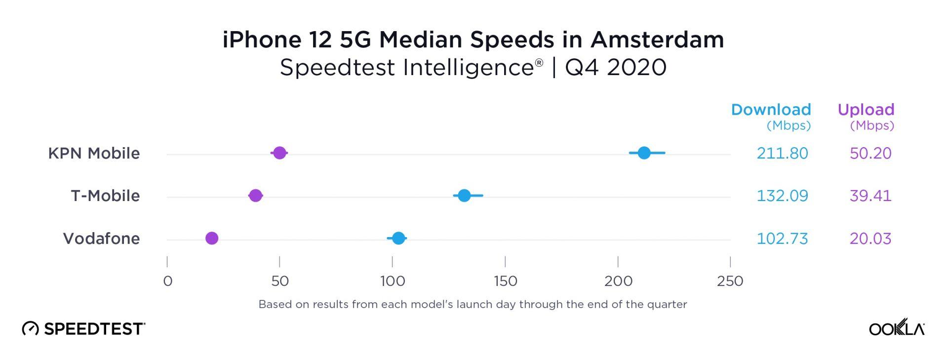 В Амстердам KPN Mobile има най-бързата 5G мрежа