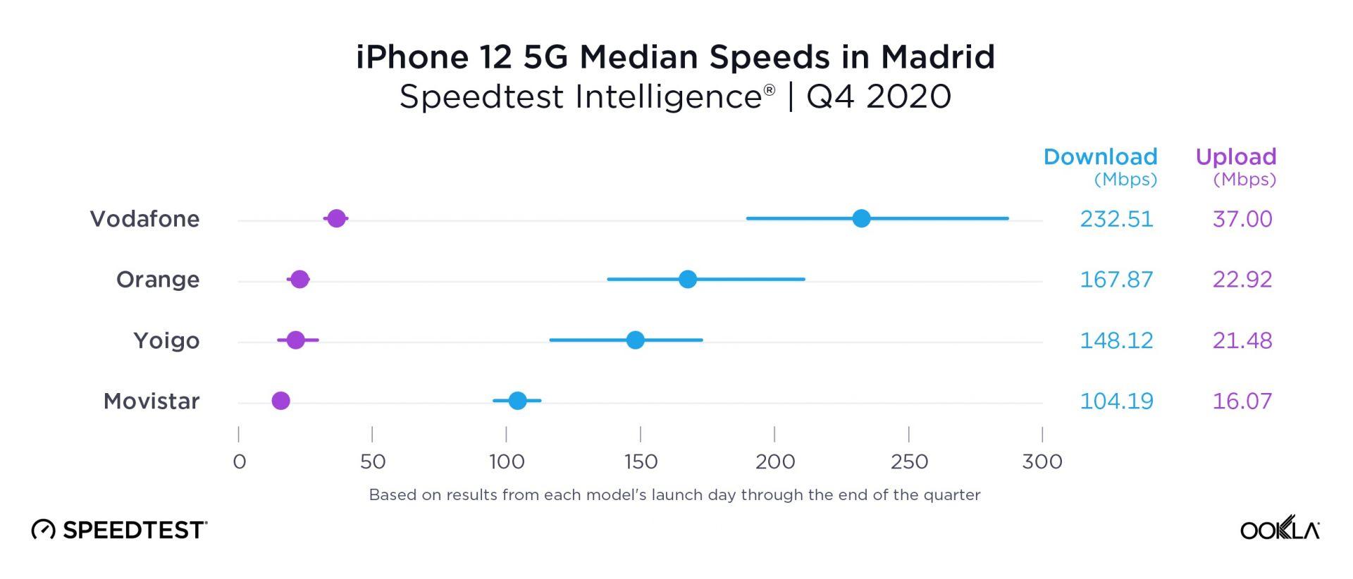 В Мадрид първи по скорост е Vodafone