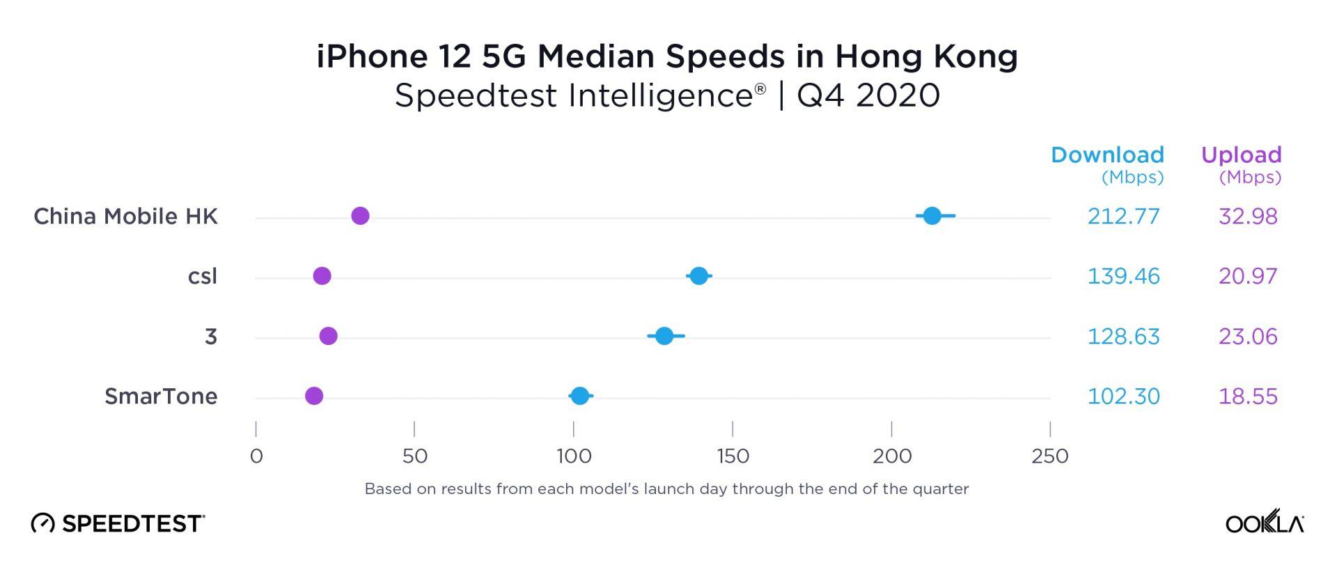 В Хонконг най-бърза е мрежата на China Mobile HK