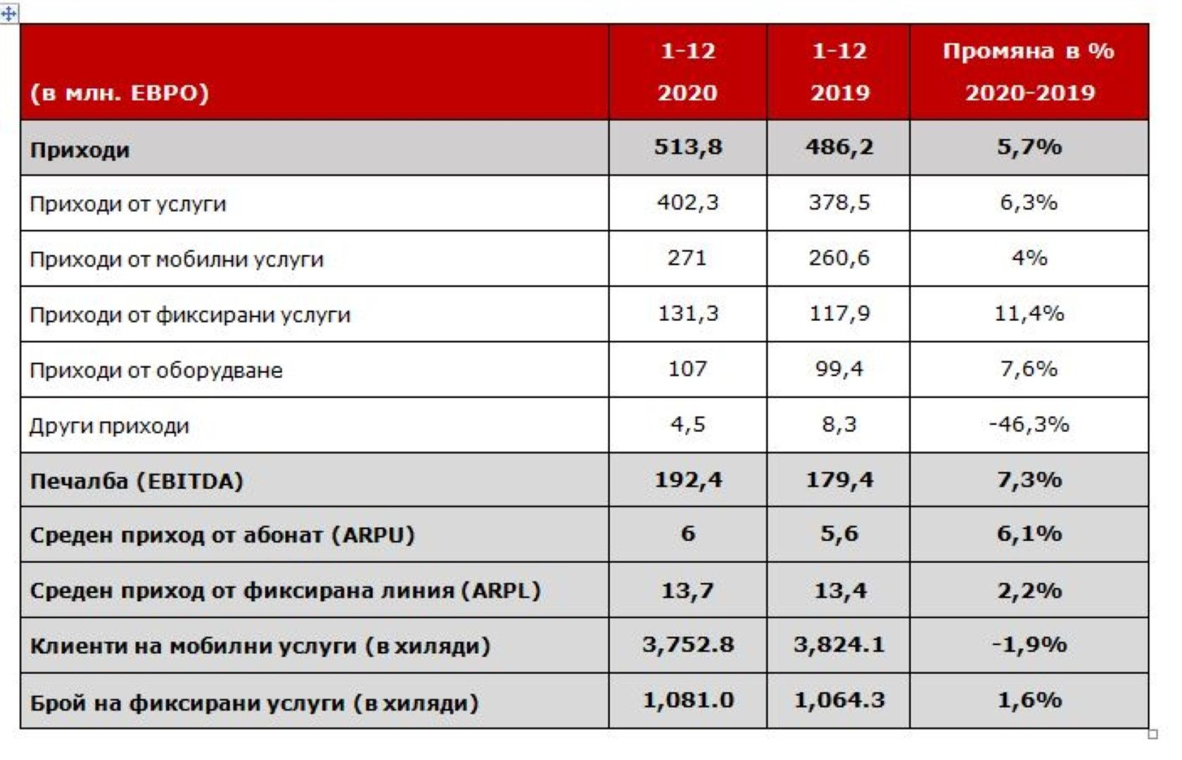 Финансови резултати на А1 за 2020 г.