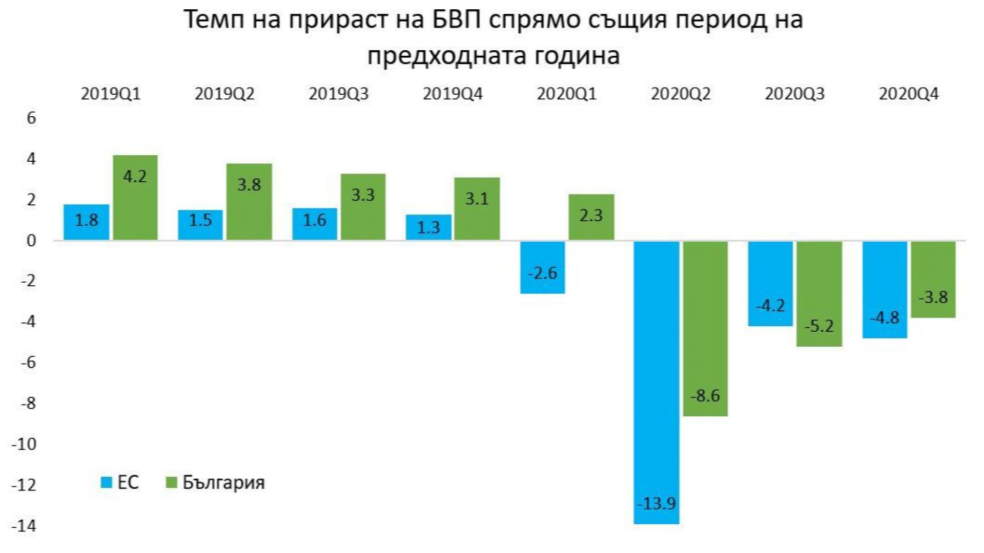 """""""Затворихме"""" 2020: дъното, втората зима и траекторията на икономиката през 2021 г."""