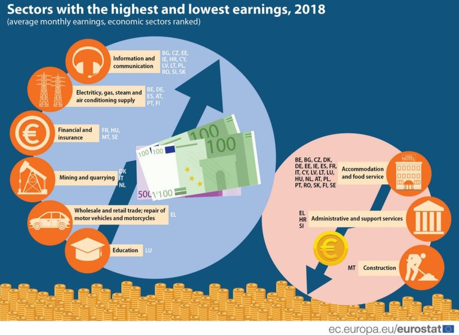 Секторите с най-големи и най-малки заплати в ЕС - отбелязани са и страните по съответните скали - нагоре и надолу