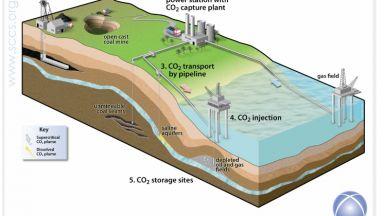 Улавяне и съхранение на въглерод – технологията, която ще спре промените на климата?