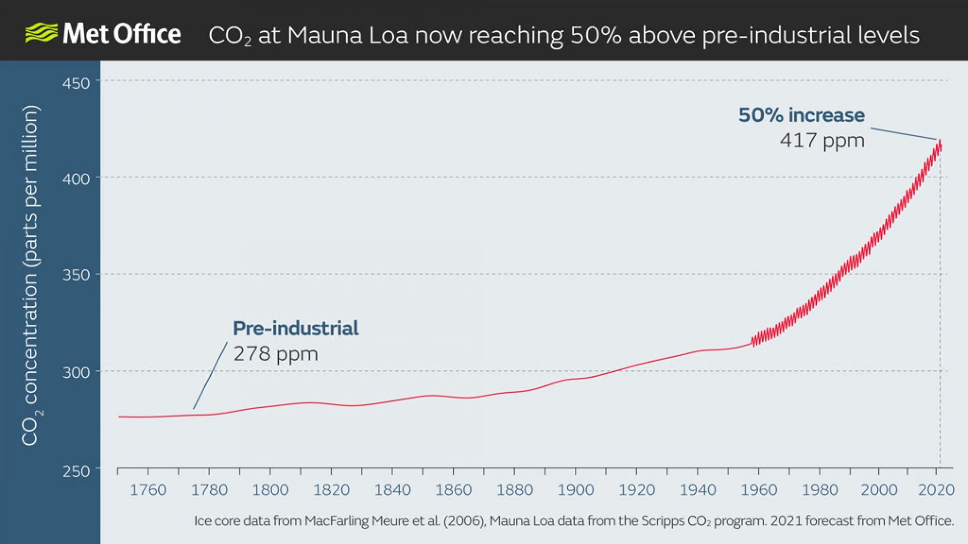 Въглеродният диоксид е вече с 50 на сто над доиндустриалните нива
