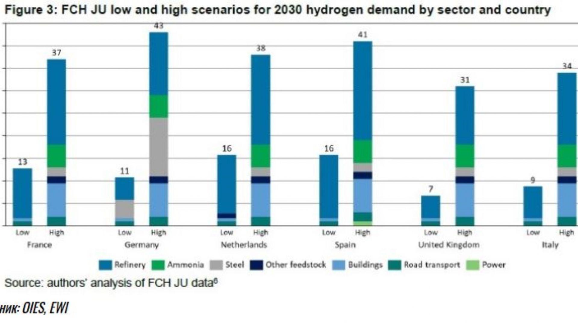 Прогнози за търсенето на чист (син и зелен) водород през 2030 г. във Франция, Германия, Нидерландия, Испания, Великобритания и Италия