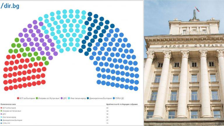 Финалното разпределение на мандатите в 45-ото Народно събрание вече е