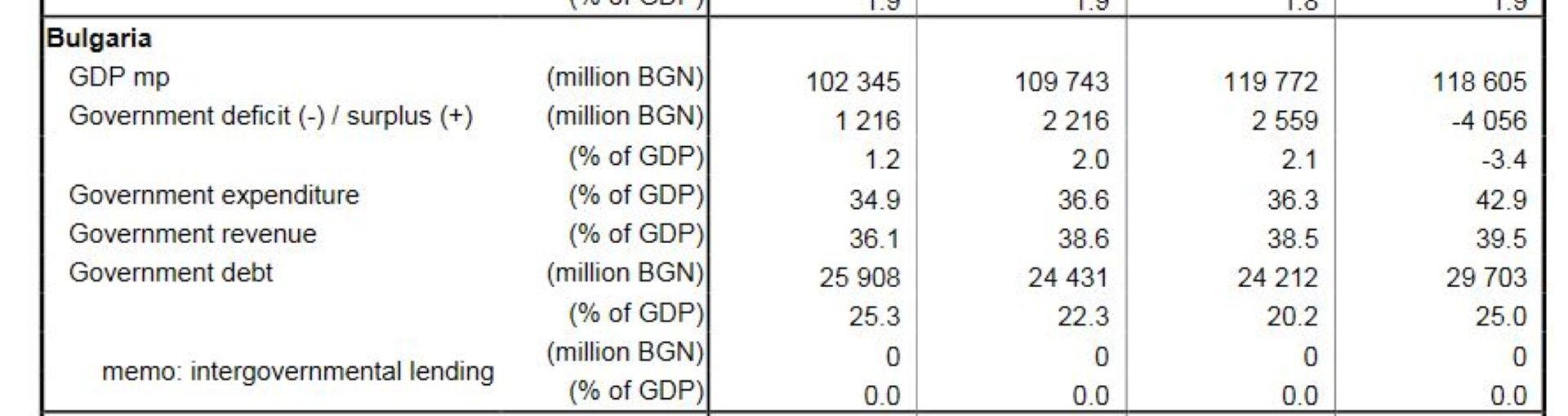 БВП, държавен дефицит/излишък и дълг на България, съответно за 2017, 2018, 2019, 2020 г.