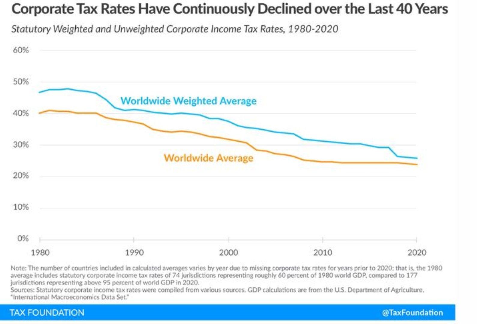 Тенденция за намаляване на корпоративните данъчни ставки (1980-2020): в синьо е средно претегленият спад в световен мащаб, в червено -  средно в световен мащаб