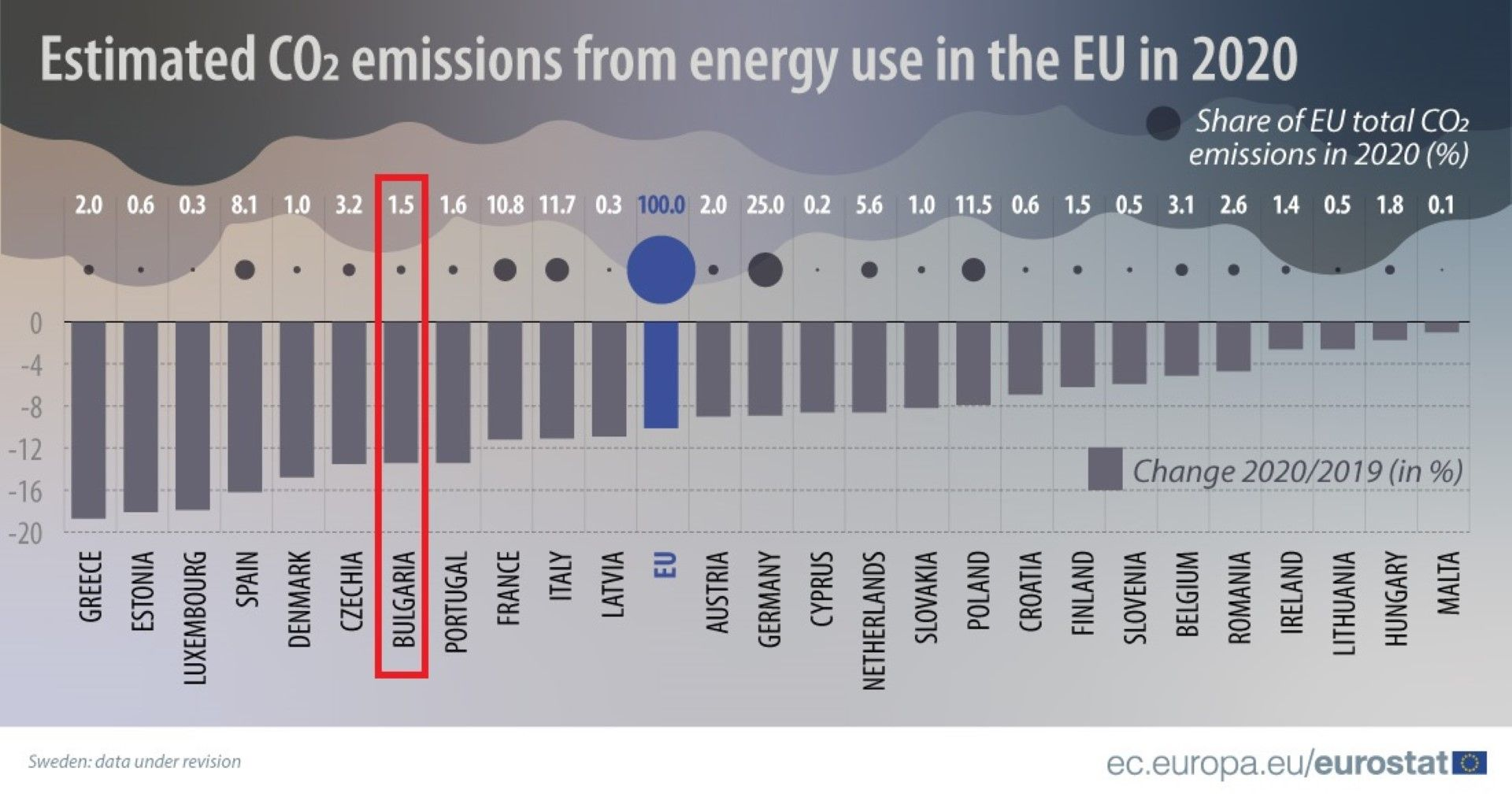 Вредни емисии от използване на енергия в ЕС през 2020 г.,