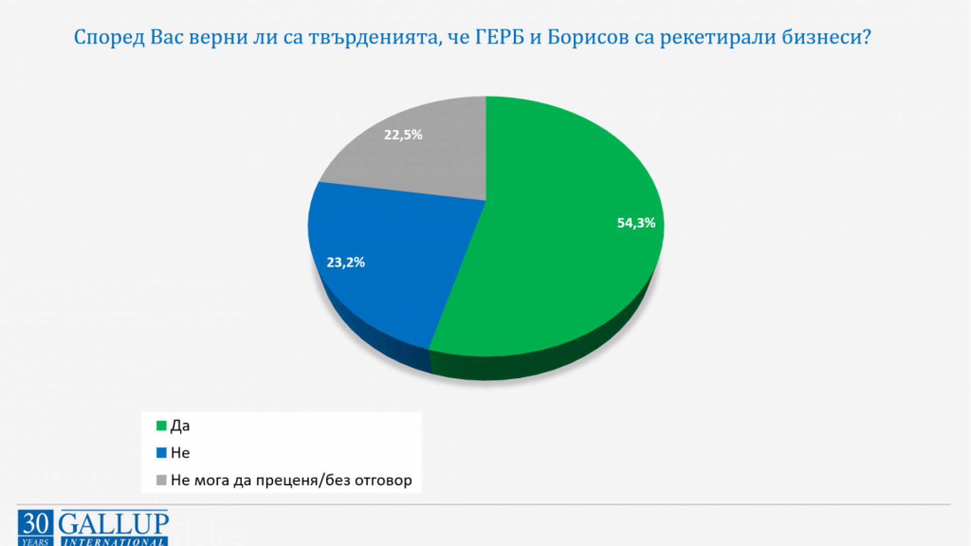 """""""Галъп"""": Повечето хора вярват, че ГЕРБ и Борисов се рекетирали бизнеси, но не са доволни от Трифонов след вота"""