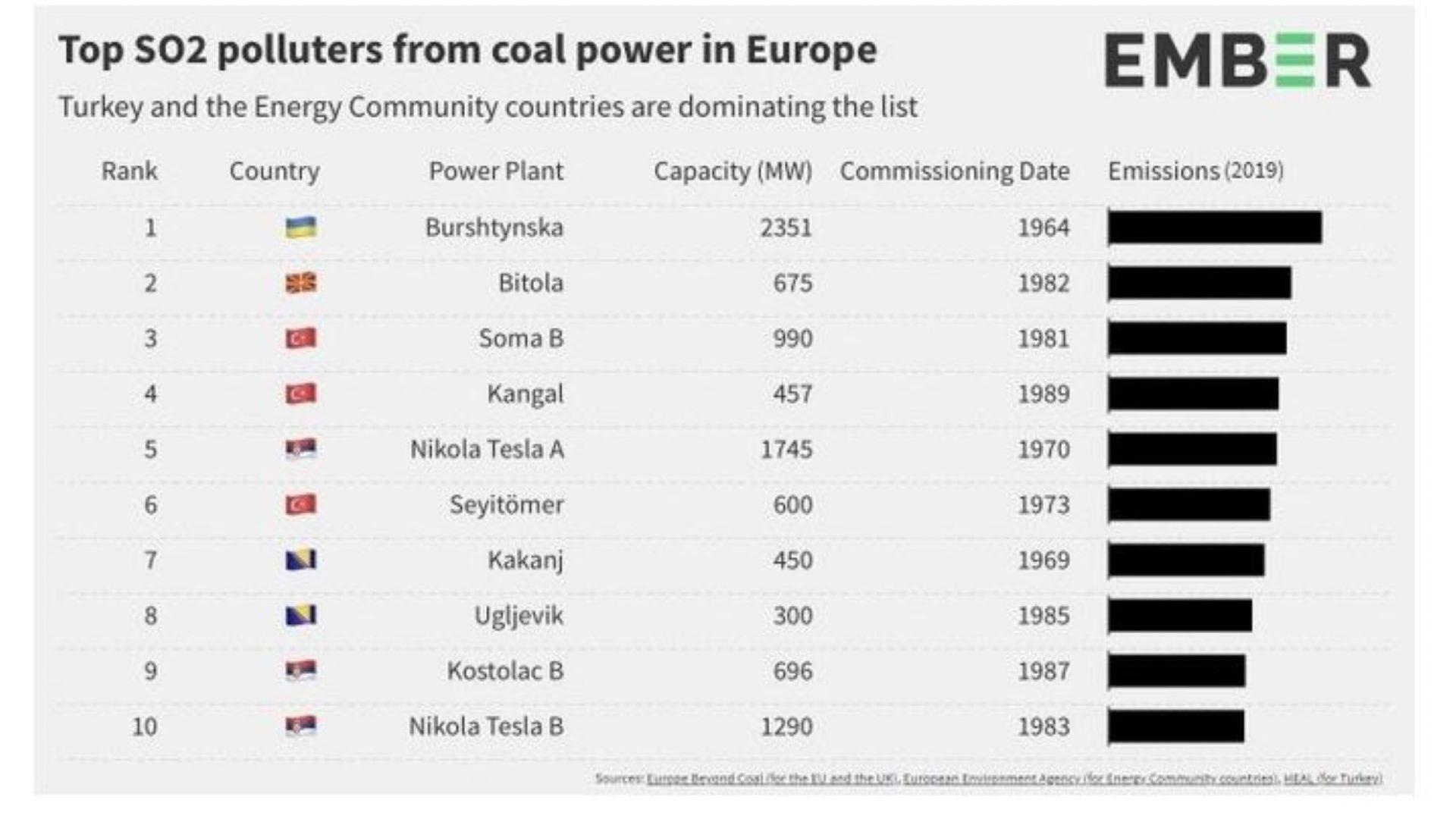 Балканите са сред най-големите замърсители в Европа, ТЕЦ Битоля е на върха