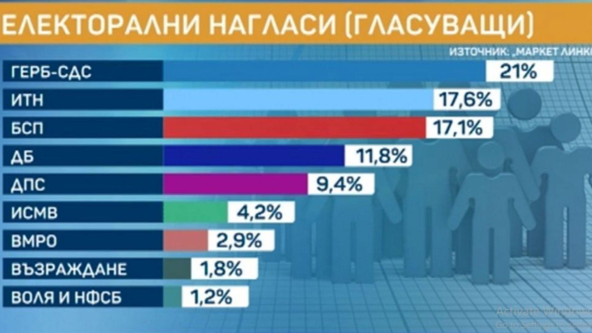 """""""Маркет линкс"""": 3.4% е разликата между ГЕРБ и """"Има такъв народ"""""""