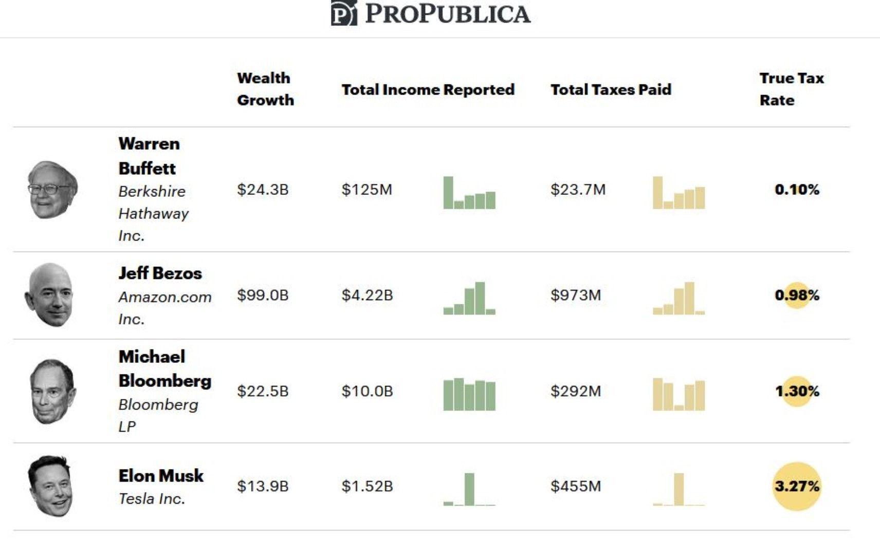Най-богатите хора - състояние, декларирани доходи, платени данъци в сума, в процент, реално