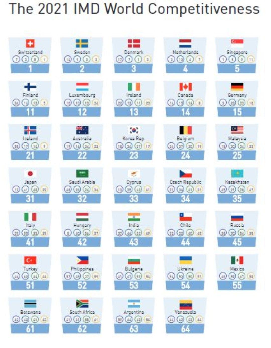 Класацията за конкурентоспособност от годишника на швейцарския институт и мястото на България