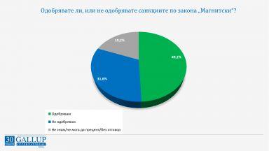 """""""Галъп"""": Българите са срещу компромиси със Скопие, като цяло одобряват санкциите на САЩ"""