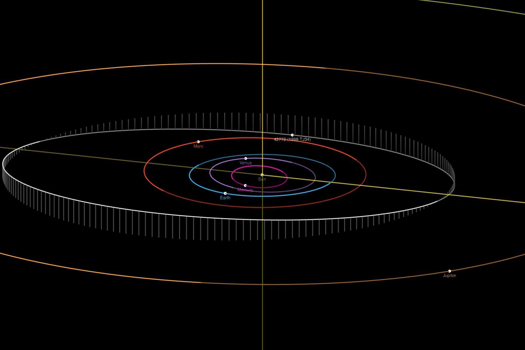 """Орбитата на астероида """"42772 Кокотанекова"""""""