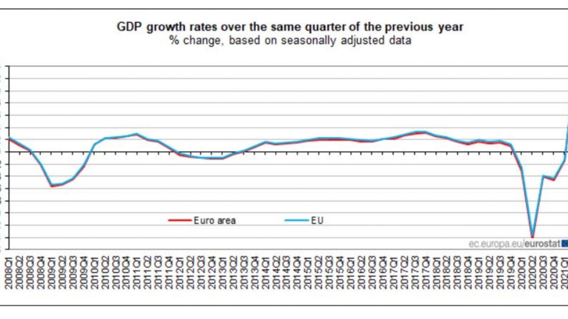 Растеж на БВП в еврозоната за второто тримесечие на 2021 г. в сравнение с второто тримесечие на 2020 г.