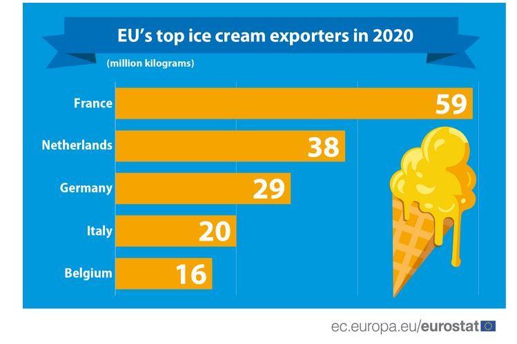 Топ износителите на сладолед от ЕС