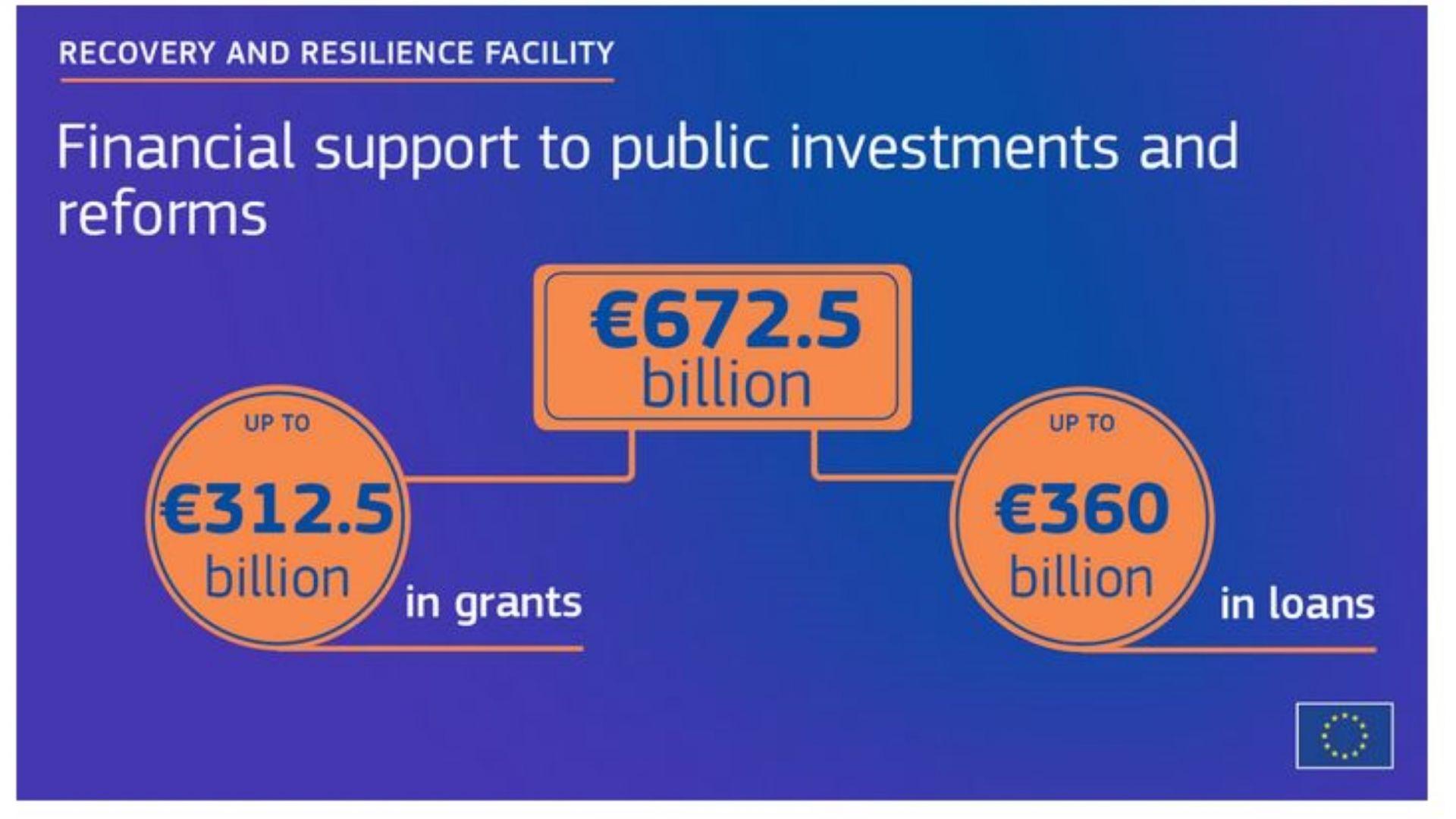 Средствата по механизма за възстановяване и устойчивост за подпомагане на публични инвестиции и реформи