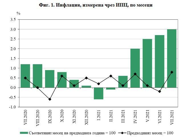 нфлация, измерена чрез ИПЦ, по месеци