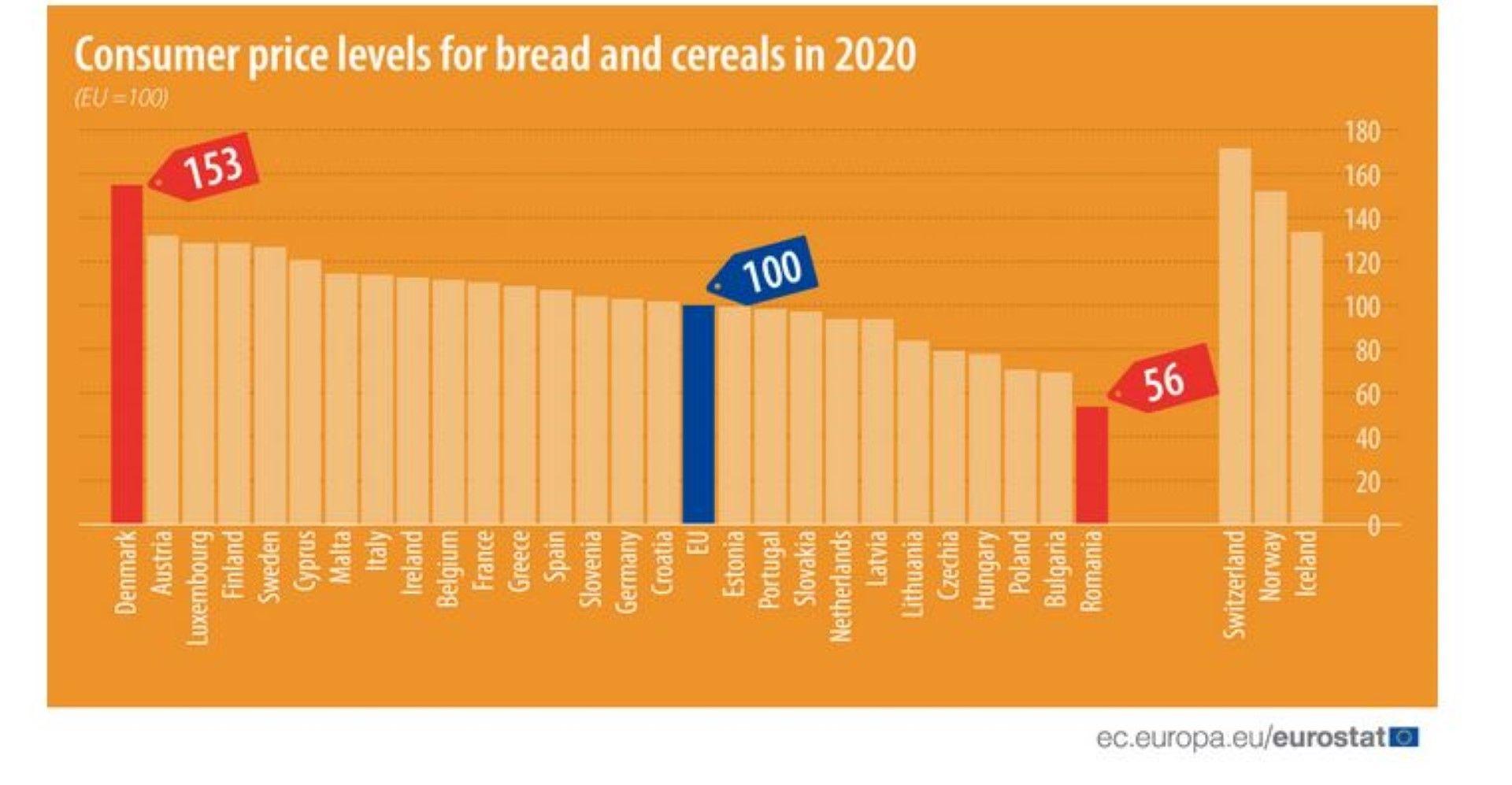 Нива на потребителските цени на хляба и зърнените култури по страни в ЕС за 2020 г.