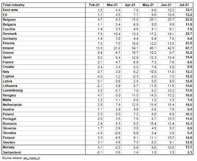 Изменение в процент на производствените цени на годишна база - спрямо съответния месец на предходната година