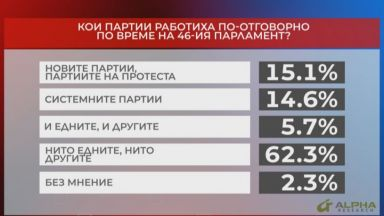 Мнението за 46-ия парламент: 62,3% не са доволни от работата и на новите, и на старите партии