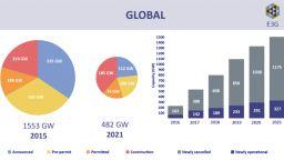 E3G: Въглищните проекти през 2021 г. са в колапс